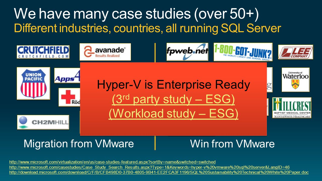 http://www.microsoft.com/virtualization/en/us/case-studies-featured.aspx sortBy=name&switched=switched http://www.microsoft.com/casestudies/Case_Study_Search_Results.aspx Type=1&Keywords=hyper-v%20vmware%20sql%20server&LangID=46 http://download.microsoft.com/download/C/F/B/CFB498D0-37B0-4805-9B41-EE2FCA3F1196/SQL%20Sustainability%20Technical%20White%20Paper.doc Hyper-V is Enterprise Ready (3 rd party study – ESG) (Workload study – ESG) Hyper-V is Enterprise Ready (3 rd party study – ESG) (Workload study – ESG)