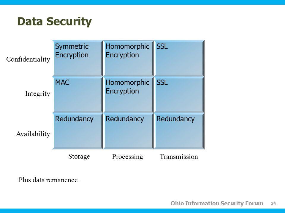 Ohio Information Security Forum Data Security Symmetric Encryption Homomorphic Encryption SSL MACHomomorphic Encryption SSL Redundancy 34 Confidentiality Availability Integrity Storage ProcessingTransmission Plus data remanence.