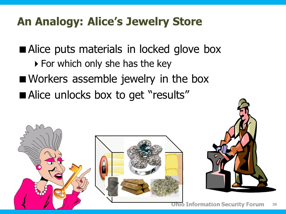 Ohio Information Security Forum An Analogy: Alice's Jewelry Store  Alice puts materials in locked glove box  For which only she has the key  Workers assemble jewelry in the box  Alice unlocks box to get results 38