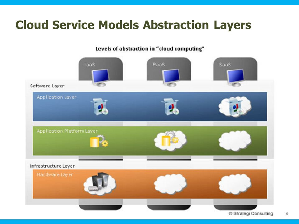 Ohio Information Security Forum Cloud Service Models Abstraction Layers 6