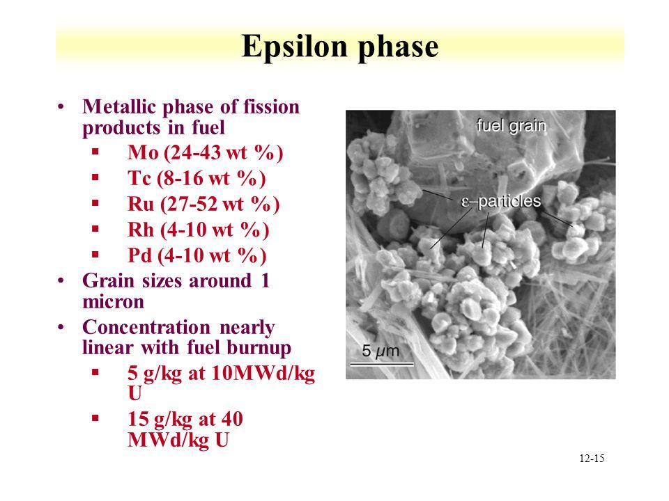 12-15 Epsilon phase Metallic phase of fission products in fuel §Mo (24-43 wt %) §Tc (8-16 wt %) §Ru (27-52 wt %) §Rh (4-10 wt %) §Pd (4-10 wt %) Grain