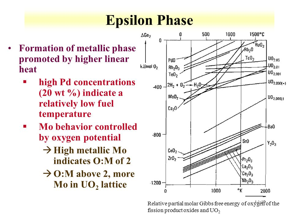 12-16 Epsilon Phase Formation of metallic phase promoted by higher linear heat §high Pd concentrations (20 wt %) indicate a relatively low fuel temper