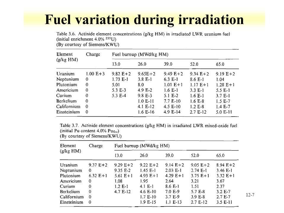 12-7 Fuel variation during irradiation