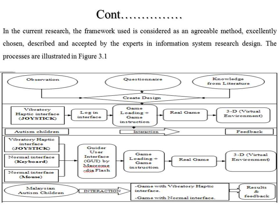 Cont…………… In the current research, the framework used is considered as an agreeable method, excellently chosen, described and accepted by the experts in information system research design.
