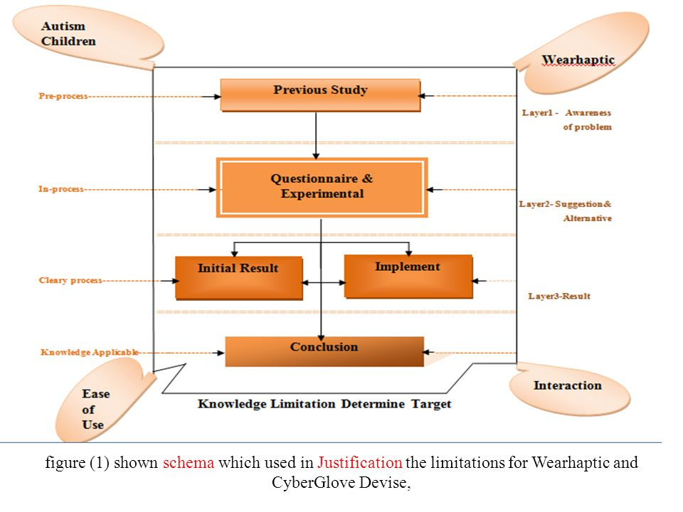 figure (1) shown schema which used in Justification the limitations for Wearhaptic and CyberGlove Devise,