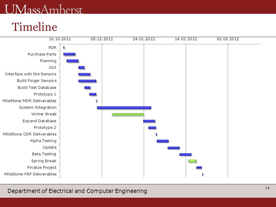 Department of Electrical and Computer Engineering Timeline 14