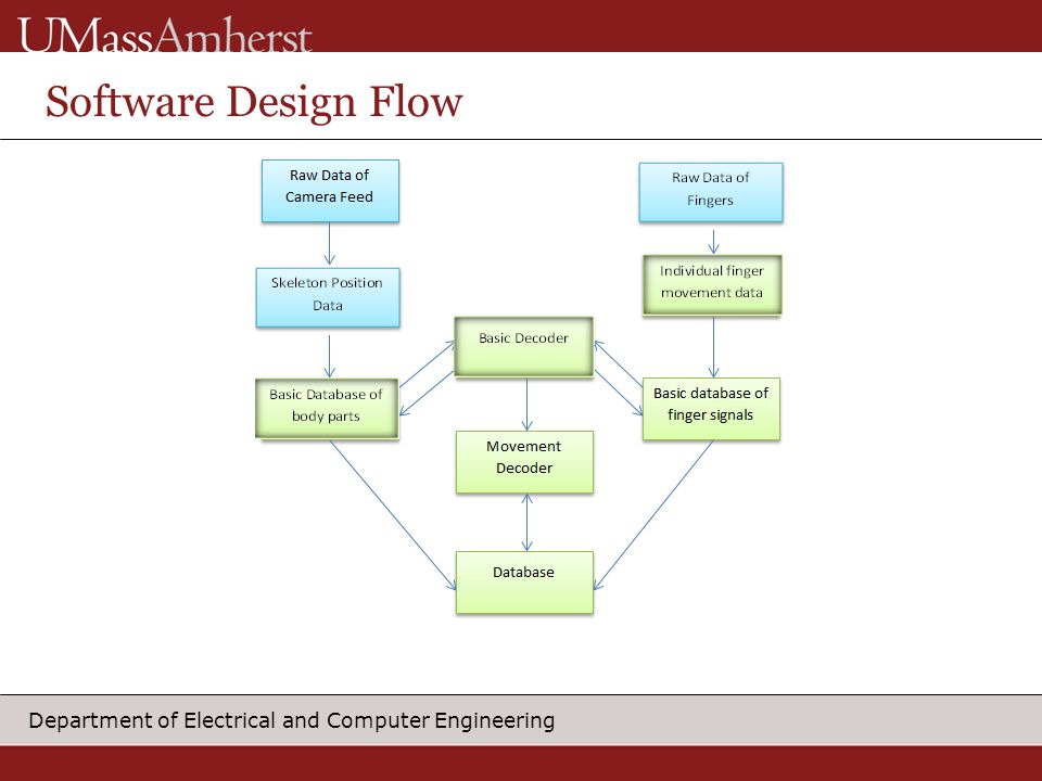 Department of Electrical and Computer Engineering Software Design Flow