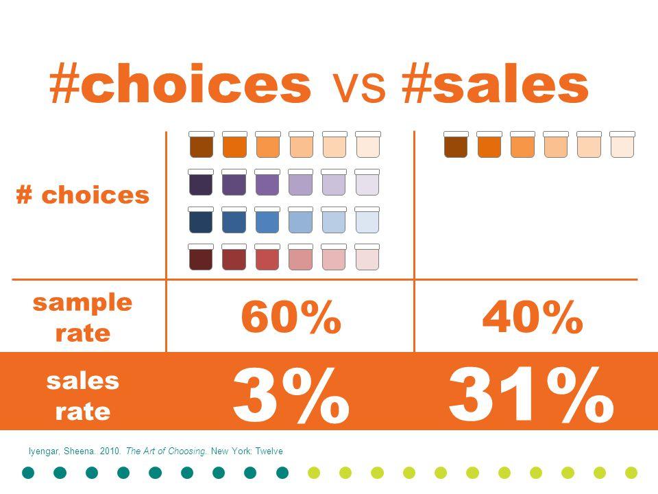 60%40% 3% 31% Iyengar, Sheena. 2010. The Art of Choosing.