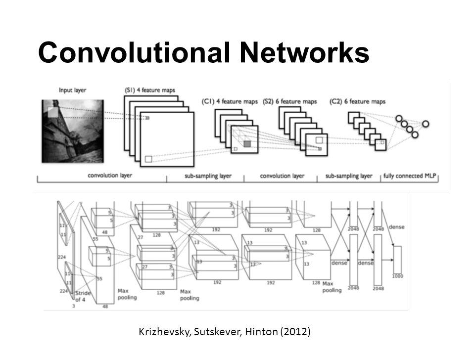 Convolutional Networks Krizhevsky, Sutskever, Hinton (2012)