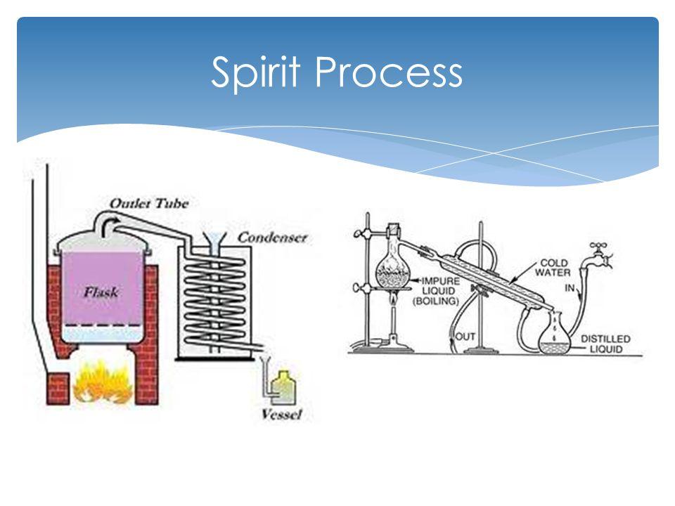 Spirit Process