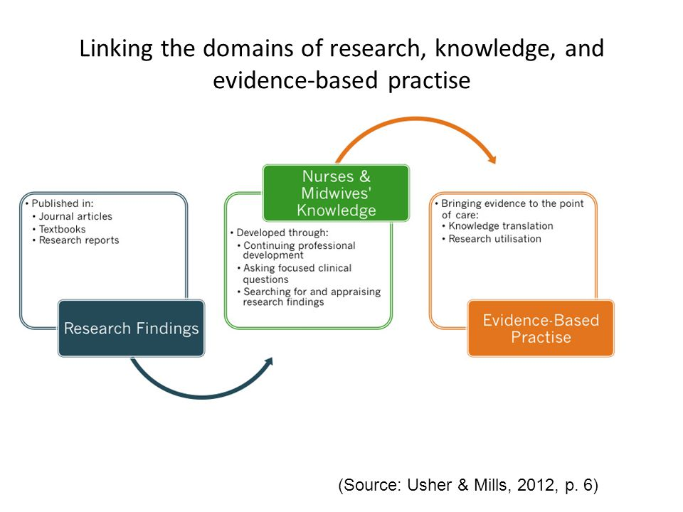 Linking the domains of research, knowledge, and evidence-based practise (Source: Usher & Mills, 2012, p.