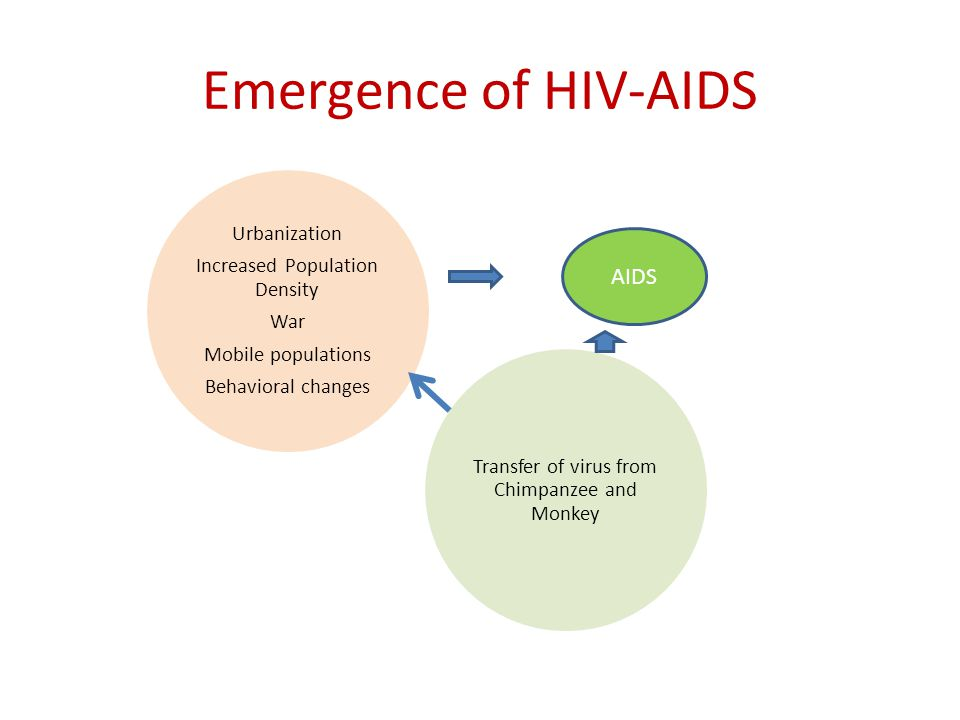 Emergence of HIV-AIDS Urbanization Increased Population Density War Mobile populations Behavioral changes Transfer of virus from Chimpanzee and Monkey AIDS