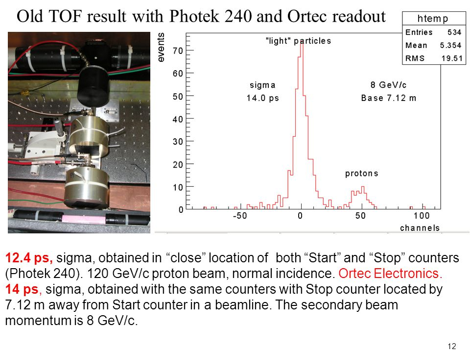 "12.4 ps, sigma, obtained in ""close"" location of both ""Start"" and ""Stop"" counters (Photek 240). 120 GeV/c proton beam, normal incidence. Ortec Electron"