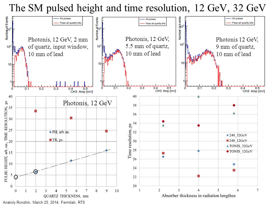 The SM pulsed height and time resolution, 12 GeV, 32 GeV Anatoly Ronzhin, March 25, 2014, Fermilab, RTS Photonis, 12 GeV, 2 mm of quartz, input window