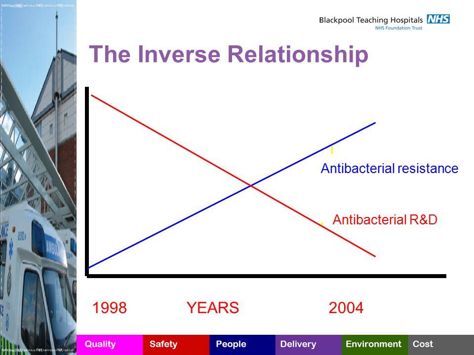 1998YEARS2004 Antibacterial resistance Antibacterial R&D. The Inverse Relationship