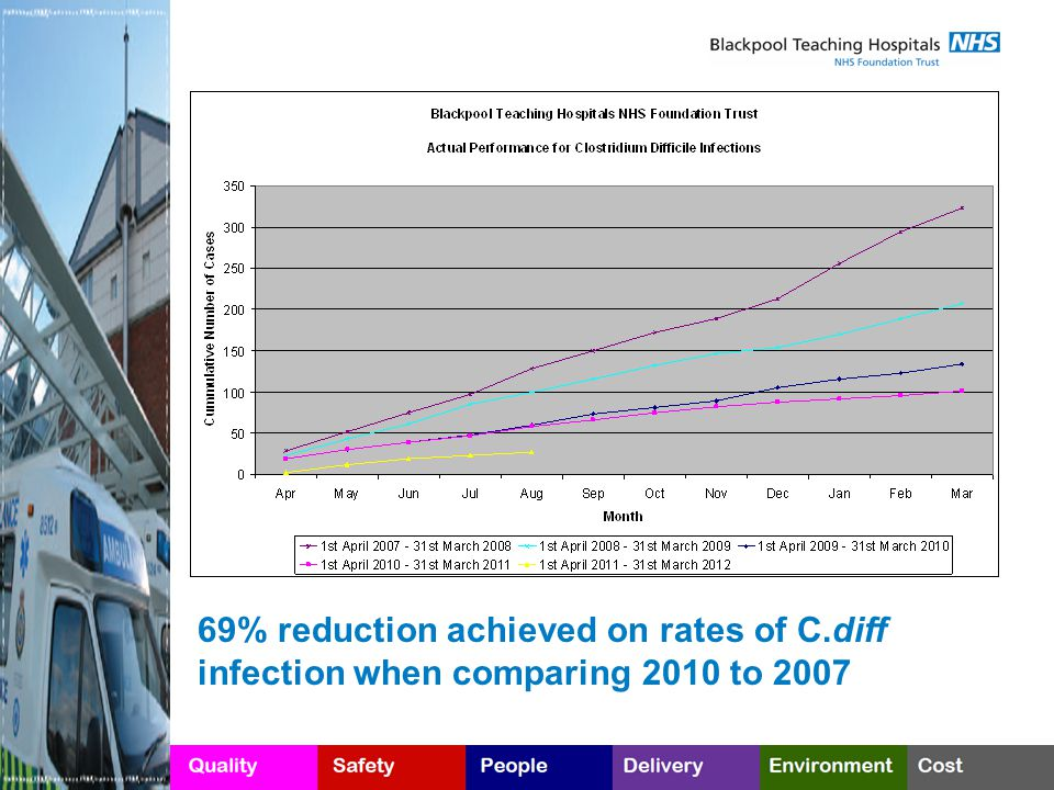 69% reduction achieved on rates of C.diff infection when comparing 2010 to 2007