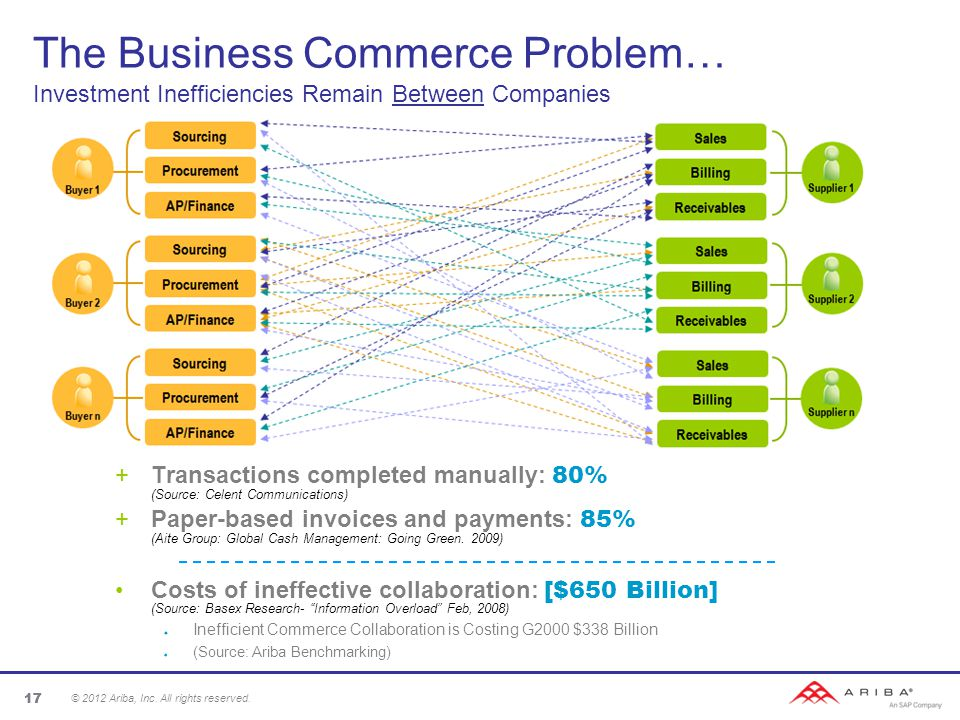 17 The Business Commerce Problem… Investment Inefficiencies Remain Between Companies +Transactions completed manually: 80% (Source: Celent Communications) +Paper-based invoices and payments: 85% (Aite Group: Global Cash Management: Going Green.