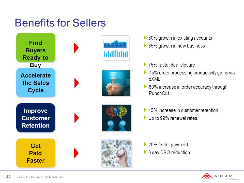 Benefits for Sellers © 2013 Ariba, Inc. All rights reserved.