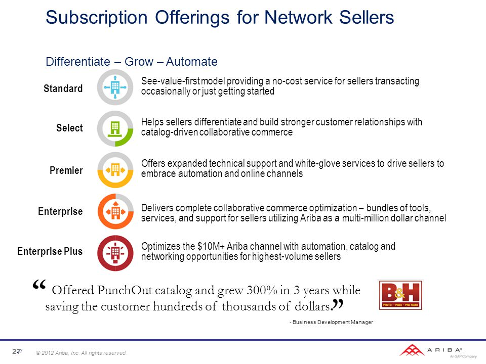 Subscription Offerings for Network Sellers Differentiate – Grow – Automate Standard See-value-first model providing a no-cost service for sellers transacting occasionally or just getting started Helps sellers differentiate and build stronger customer relationships with catalog-driven collaborative commerce Select Offers expanded technical support and white-glove services to drive sellers to embrace automation and online channels Premier Enterprise Delivers complete collaborative commerce optimization – bundles of tools, services, and support for sellers utilizing Ariba as a multi-million dollar channel Optimizes the $10M+ Ariba channel with automation, catalog and networking opportunities for highest-volume sellers Enterprise Plus Offered PunchOut catalog and grew 300% in 3 years while saving the customer hundreds of thousands of dollars.