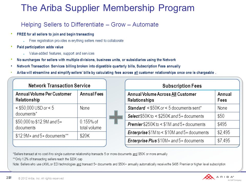 The Ariba Supplier Membership Program Helping Sellers to Differentiate – Grow – Automate Network Transaction Service Annual Volume Per Customer Relationship Annual Fees < $50,000 USD or < 5 documents* None $50,000 to $12.9M and 5+ documents 0.155% of total volume $12.9M+ and 5+ documents**$20K Subscription Fees Annual Volume Across All Customer Relationships Annual Fees Standard < $50K or < 5 documents sent* None Select $50K to < $250K and 5+ documents $50 Premier $250K to < $1M and 5+ documents $495 Enterprise $1M to < $10M and 5+ documents $2,495 Enterprise Plus $10M+ and 5+ documents $7,495 *Sellers transact at no cost if no single customer relationship transacts 5 or more documents and $50K or more annually **Only 1.2% of transacting sellers reach the $20K cap Note: Sellers who use cXML or EDI technologies and transact 5+ documents and $50K+ annually automatically receive the $495 Premier or higher level subscription FREE for all sellers to join and begin transacting  Free registration provides everything sellers need to collaborate Paid participation adds value  Value-added features, support and services No surcharges for sellers with multiple divisions, business units, or subsidiaries using the Network Network Transaction Services billing broken into digestible quarterly bills, Subscription Fees annually Ariba will streamline and simplify sellers' bills by calculating fees across all customer relationships once one is chargeable.