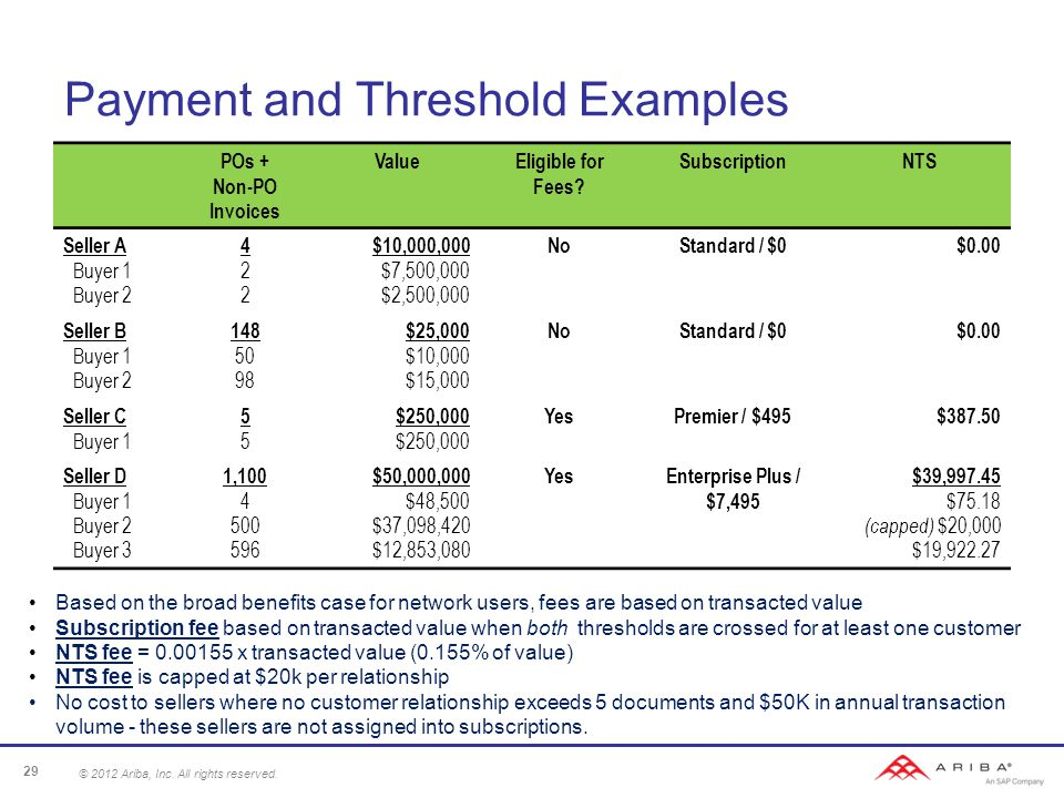 Payment and Threshold Examples POs + Non-PO Invoices ValueEligible for Fees.