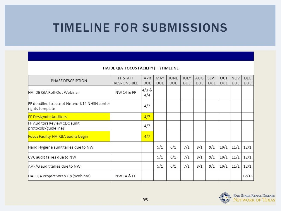 35 TIMELINE FOR SUBMISSIONS HAI DE QIA FOCUS FACILITY (FF) TIMELINE PHASE DESCRIPTION FF STAFF RESPONSIBLE APR DUE MAY DUE JUNE DUE JULY DUE AUG DUE SEPT DUE OCT DUE NOV DUE DEC DUE HAI DE QIA Roll-Out WebinarNW 14 & FF 4/3 & 4/4 FF deadline to accept Network 14 NHSN confer rights template 4/7 FF Designate Auditors 4/7 FF Auditors Review CDC audit protocols/guidelines 4/7 Focus Facility HAI QIA audits begin 4/7 Hand Hygiene audit tallies due to NW 5/16/17/18/19/110/111/112/1 CVC audit tallies due to NW 5/16/17/18/19/110/111/112/1 AVF/G audit tallies due to NW 5/16/17/18/19/110/111/112/1 HAI QIA Project Wrap Up (Webinar)NW 14 & FF 12/18