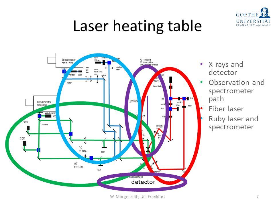 Fluorescence setup special preparation of diamond anvil cell necessary.