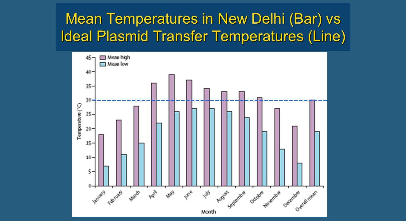 Mean Temperatures in New Delhi (Bar) vs Ideal Plasmid Transfer Temperatures (Line)