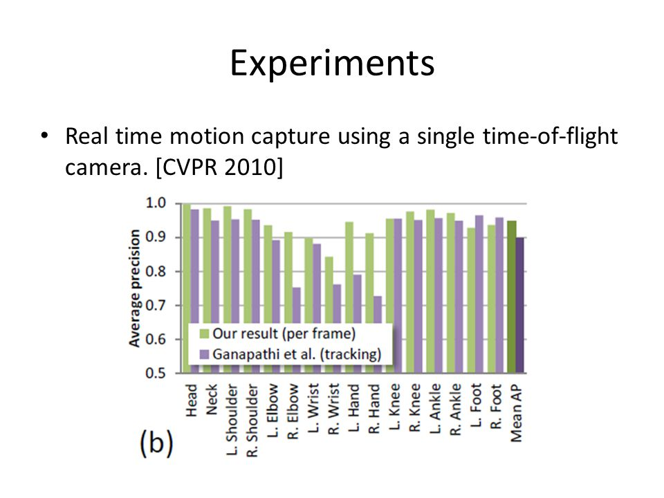 Real time motion capture using a single time-of-flight camera. [CVPR 2010]