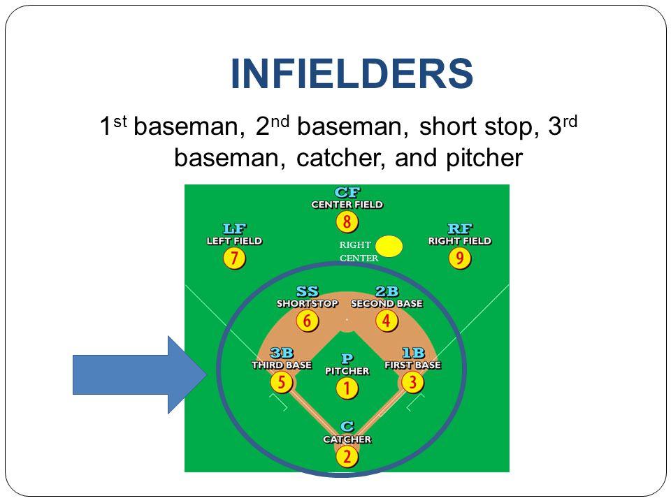 INFIELDERS 1 st baseman, 2 nd baseman, short stop, 3 rd baseman, catcher, and pitcher RIGHT CENTER