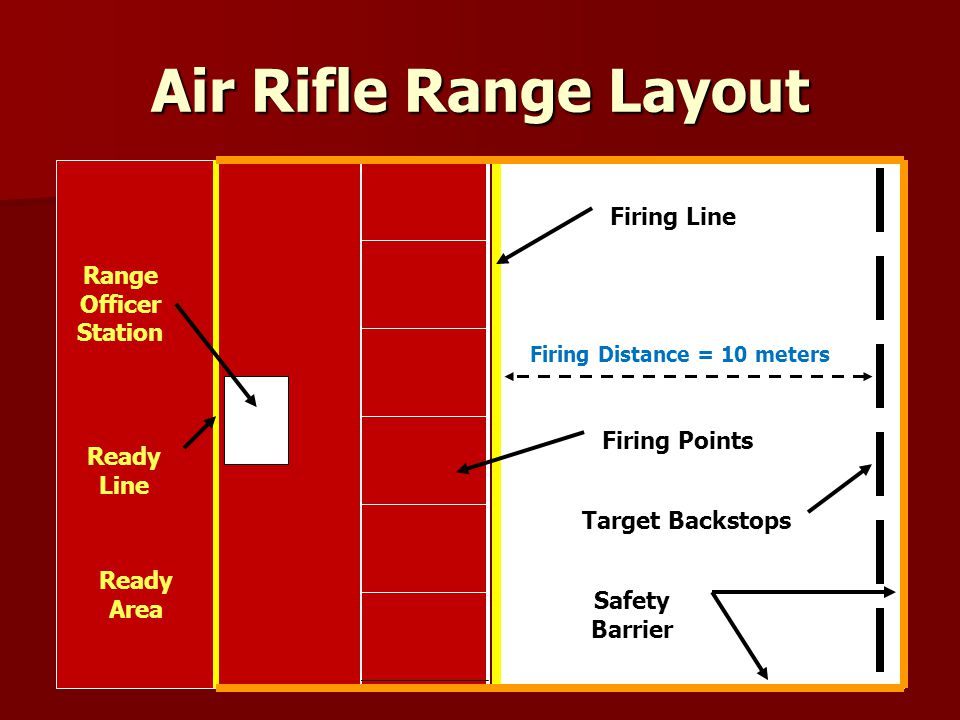 Air Rifle Range Layout Firing Line Firing Distance = 10 meters Firing Points Target Backstops Range Officer Station Ready Line Safety Barrier Ready Ar