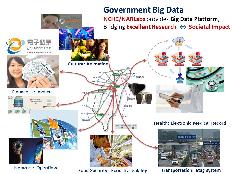 Government Big Data NCHC/NARLabs provides Big Data Platform, Bridging Excellent Research Societal Impact Transportation: etag system Health: Electronic Medical Record Food Security: Food Traceability Network: Openflow Finance: e-invoice Culture: Animation