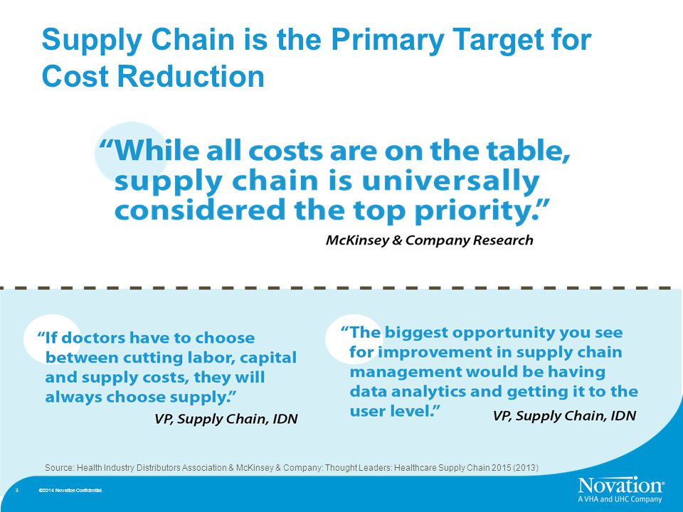3 Supply Chain is the Primary Target for Cost Reduction Source: Health Industry Distributors Association & McKinsey & Company: Thought Leaders: Healthcare Supply Chain 2015 (2013) 3 ©2014 Novation Confidential.