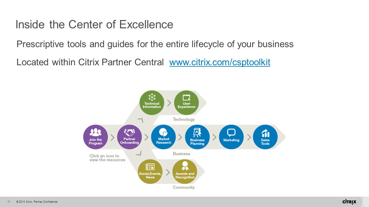 © 2014 Citrix. Partner Confidential.11 Inside the Center of Excellence Prescriptive tools and guides for the entire lifecycle of your business Located