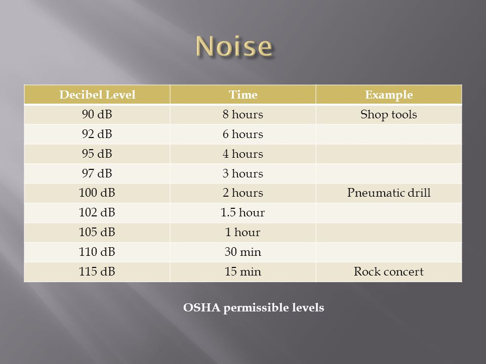 Decibel LevelTimeExample 90 dB8 hoursShop tools 92 dB6 hours 95 dB4 hours 97 dB3 hours 100 dB2 hoursPneumatic drill 102 dB1.5 hour 105 dB1 hour 110 dB30 min 115 dB15 minRock concert OSHA permissible levels