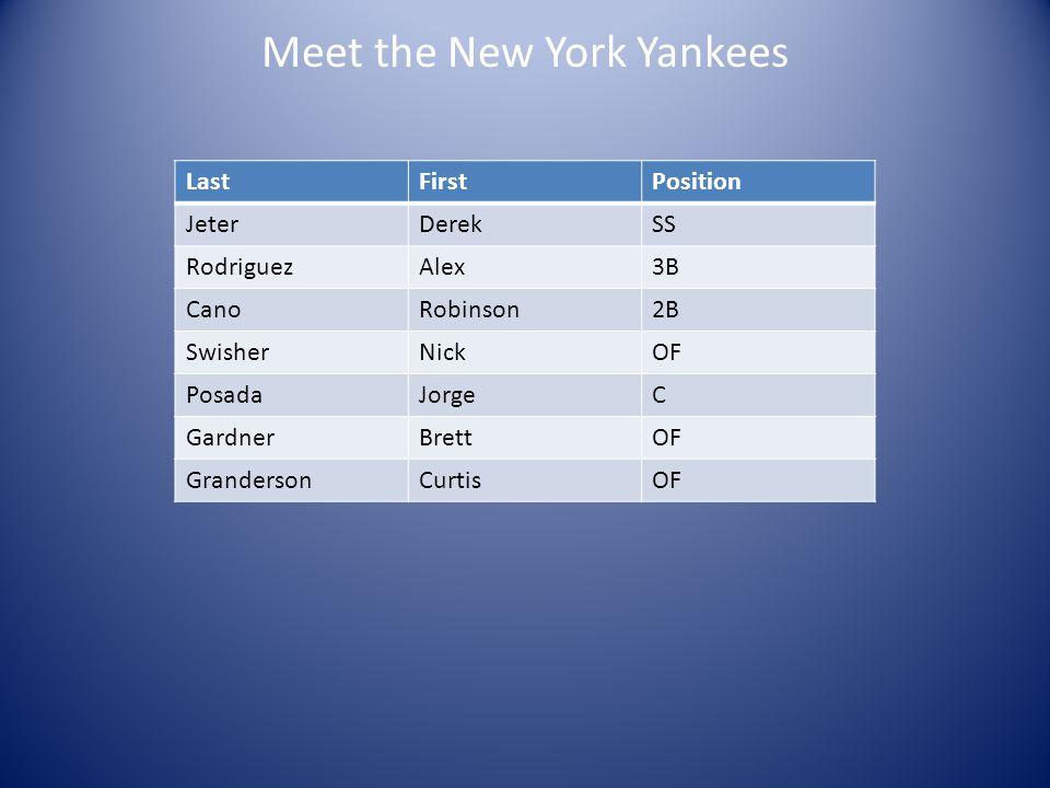 Meet the New York Yankees LastFirstPosition JeterDerekSS RodriguezAlex3B CanoRobinson2B SwisherNickOF PosadaJorgeC GardnerBrettOF GrandersonCurtisOF