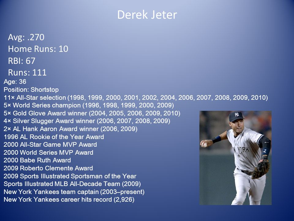 Derek Jeter Avg:.270 Home Runs: 10 RBI: 67 Runs: 111 Age: 36 Position: Shortstop 11× All-Star selection (1998, 1999, 2000, 2001, 2002, 2004, 2006, 2007, 2008, 2009, 2010) 5× World Series champion (1996, 1998, 1999, 2000, 2009) 5× Gold Glove Award winner (2004, 2005, 2006, 2009, 2010) 4× Silver Slugger Award winner (2006, 2007, 2008, 2009) 2× AL Hank Aaron Award winner (2006, 2009) 1996 AL Rookie of the Year Award 2000 All-Star Game MVP Award 2000 World Series MVP Award 2000 Babe Ruth Award 2009 Roberto Clemente Award 2009 Sports Illustrated Sportsman of the Year Sports Illustrated MLB All-Decade Team (2009) New York Yankees team captain (2003–present) New York Yankees career hits record (2,926)