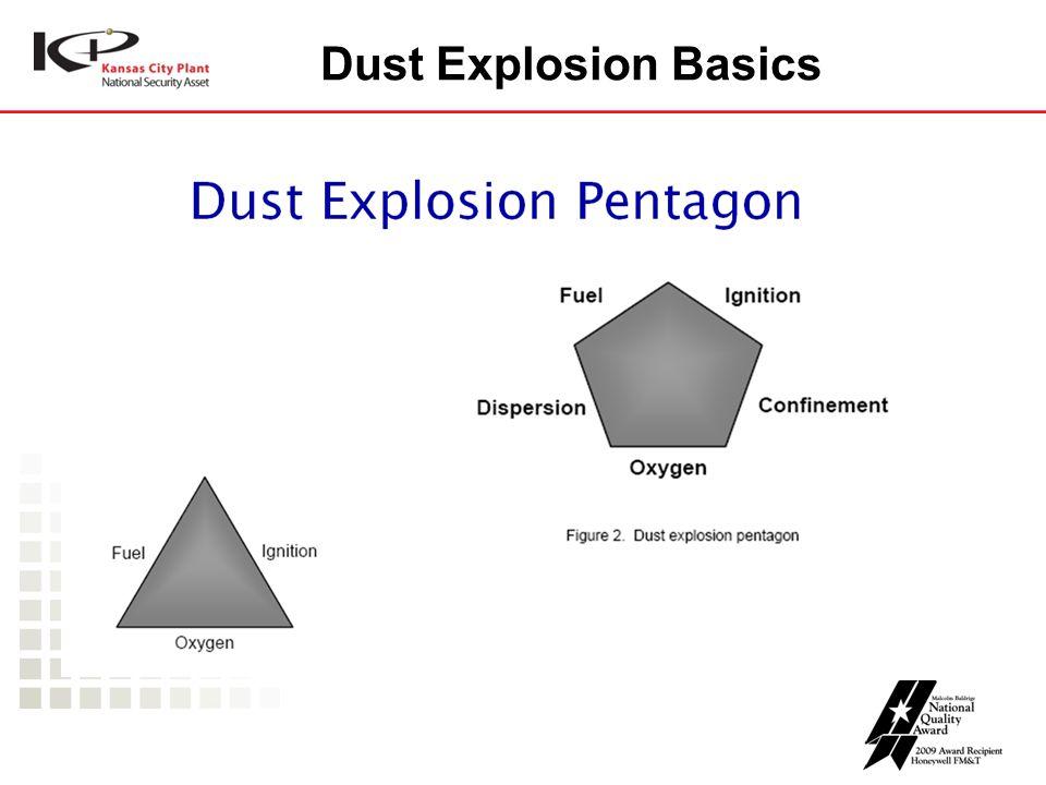 Dust Explosion Basics