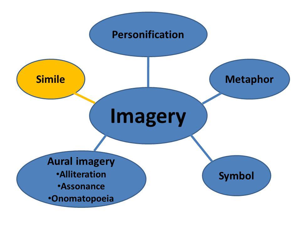 Imagery SimileMetaphor Personification Aural imagery Alliteration Assonance Onomatopoeia Symbol