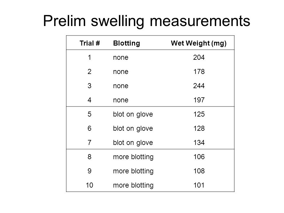 Prelim swelling measurements Trial #BlottingWet Weight (mg) 1none204 2none178 3none244 4none197 5blot on glove125 6blot on glove128 7blot on glove134 8more blotting106 9more blotting108 10more blotting101