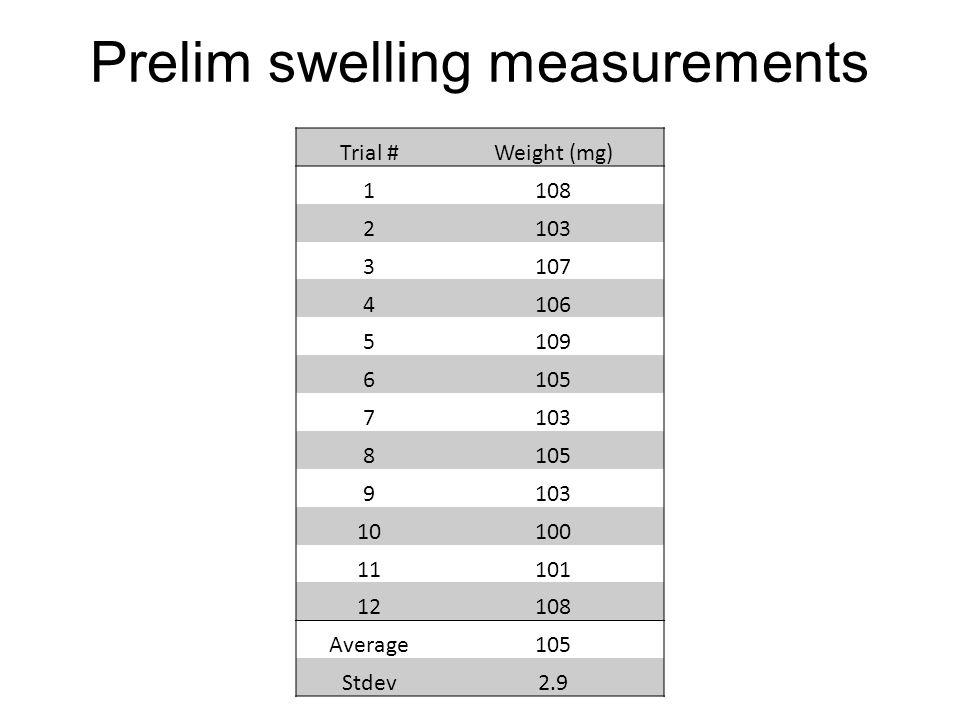 Prelim swelling measurements Trial #Weight (mg) 1108 2103 3107 4106 5109 6105 7103 8105 9103 10100 11101 12108 Average105 Stdev2.9