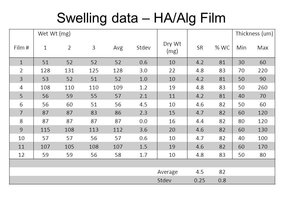 Wet Wt (mg) Thickness (um) Film #123AvgStdev Dry Wt (mg) SR% WCMinMax 15152 0.6104.2813060 21281311251283.0224.88370220 3535251521.0104.2815090 410811