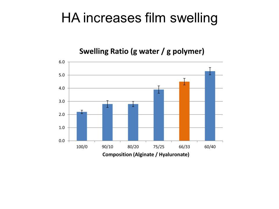 HA increases film swelling
