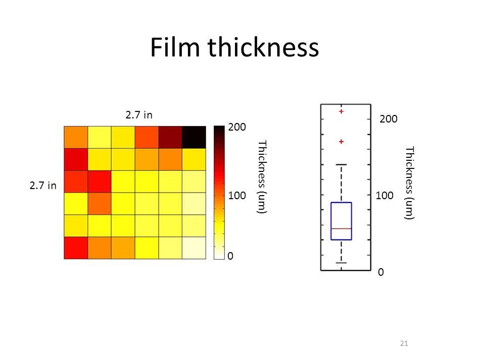 21 Film thickness Thickness (um) 200 0 100 2.7 in Thickness (um) 200 0 100