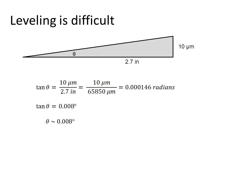 Leveling is difficult 2.7 in 10 µm θ