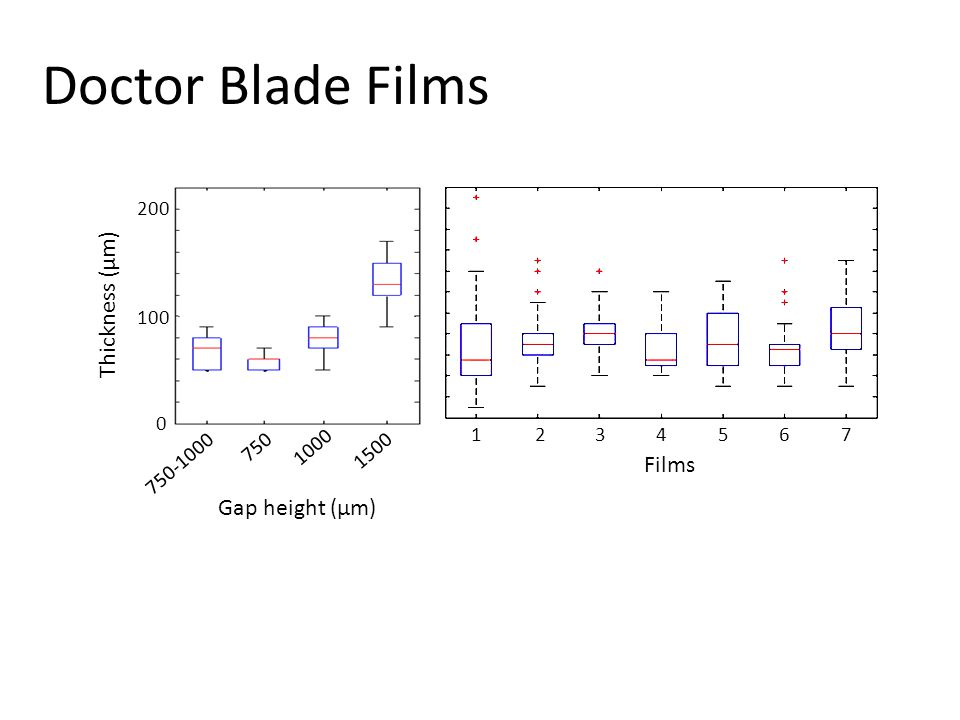 Doctor Blade Films Gap height (µm) 750 1000 1500 750-1000 Films 1234567 200 0 100 Thickness (μm)