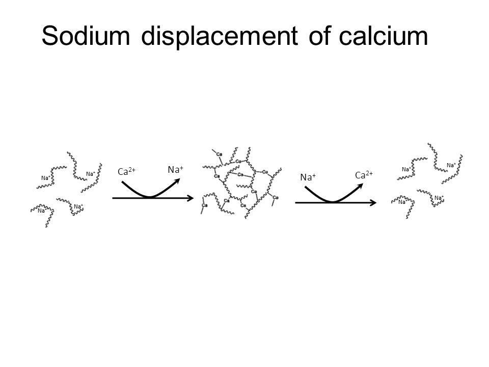 Sodium displacement of calcium Na + Ca 2+ Na + Ca 2+