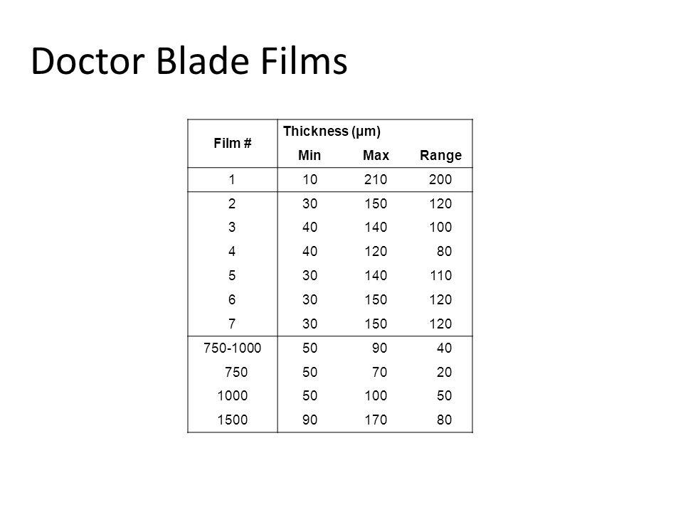 Film # Thickness (μm) MinMaxRange 110210200 230150120 340140100 440120080 530140110 630150120 730150120 750-100050090040 075050070020 100050100050 150090170080 Doctor Blade Films