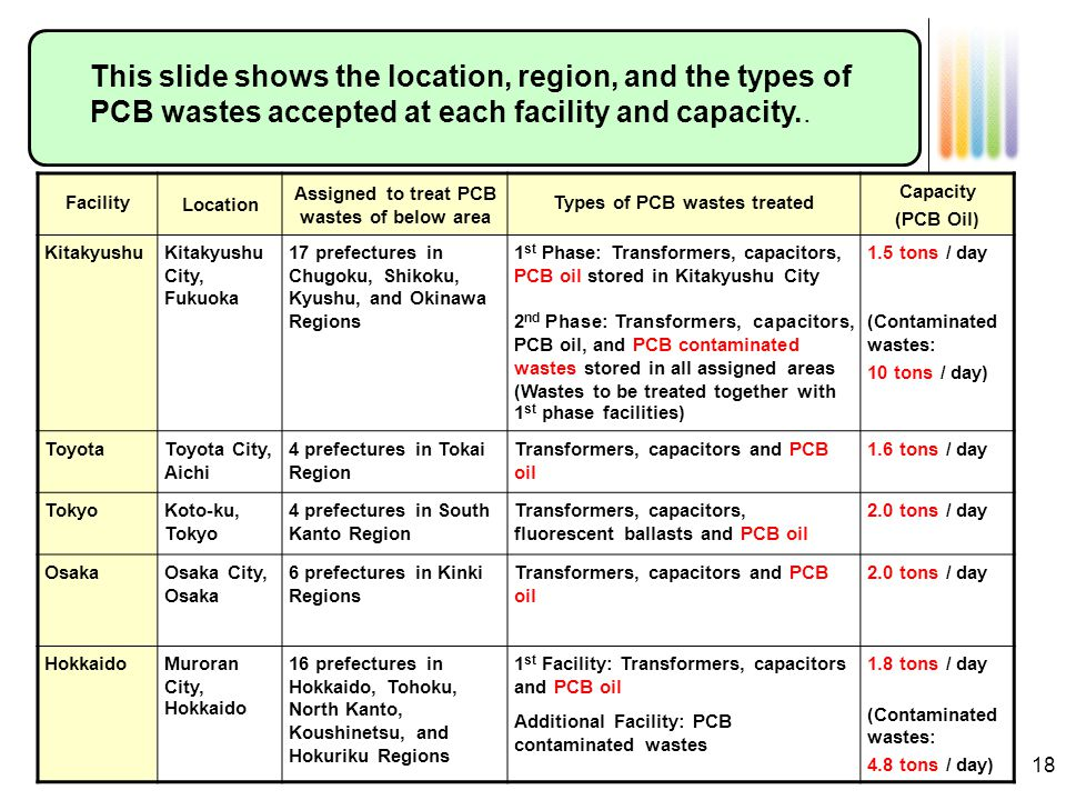 18 Outline of Regional PCB Waste Treatment Facilities FacilityLocation Assigned to treat PCB wastes of below area Types of PCB wastes treated Capacity (PCB Oil) KitakyushuKitakyushu City, Fukuoka 17 prefectures in Chugoku, Shikoku, Kyushu, and Okinawa Regions 1 st Phase: Transformers, capacitors, PCB oil stored in Kitakyushu City 2 nd Phase: Transformers, capacitors, PCB oil, and PCB contaminated wastes stored in all assigned areas (Wastes to be treated together with 1 st phase facilities) 1.5 tons / day (Contaminated wastes: 10 tons / day) ToyotaToyota City, Aichi 4 prefectures in Tokai Region Transformers, capacitors and PCB oil 1.6 tons / day TokyoKoto-ku, Tokyo 4 prefectures in South Kanto Region Transformers, capacitors, fluorescent ballasts and PCB oil 2.0 tons / day OsakaOsaka City, Osaka 6 prefectures in Kinki Regions Transformers, capacitors and PCB oil 2.0 tons / day HokkaidoMuroran City, Hokkaido 16 prefectures in Hokkaido, Tohoku, North Kanto, Koushinetsu, and Hokuriku Regions 1 st Facility: Transformers, capacitors and PCB oil Additional Facility: PCB contaminated wastes 1.8 tons / day (Contaminated wastes: 4.8 tons / day) This slide shows the location, region, and the types of PCB wastes accepted at each facility and capacity..