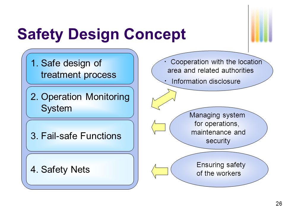 26 Managing system for operations, maintenance and security Safety Design Concept ・ Cooperation with the location area and related authorities ・ Information disclosure Ensuring safety of the workers 1.